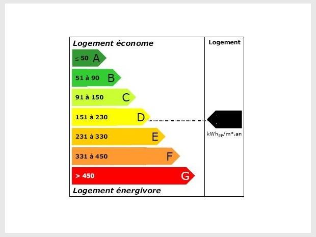 Classement des logements économes en énergie (A : <50) aux logements énergivores (G : > 450), signes de bâtiments avec ponts thermiques.