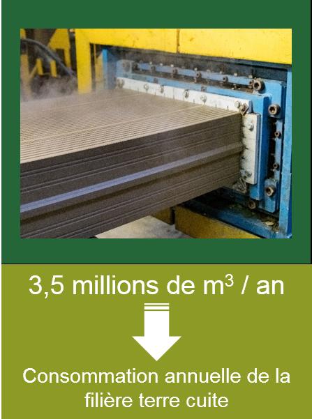 Consommation annuelle d'argile pour la filière terre cuite