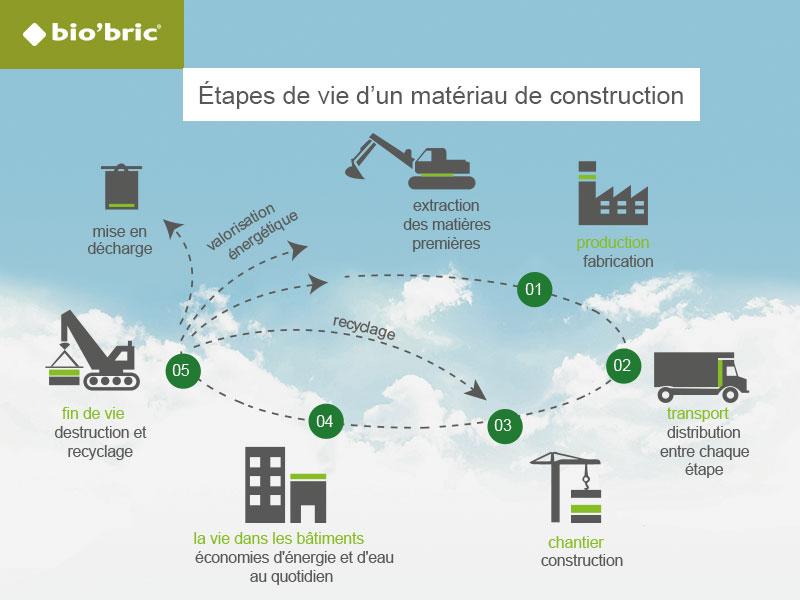 Impact carbone faible de la brique terre cuite bio'bric sur son cycle de vie