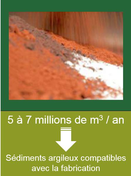 Sédiments argileux compatibles avec la fabrication